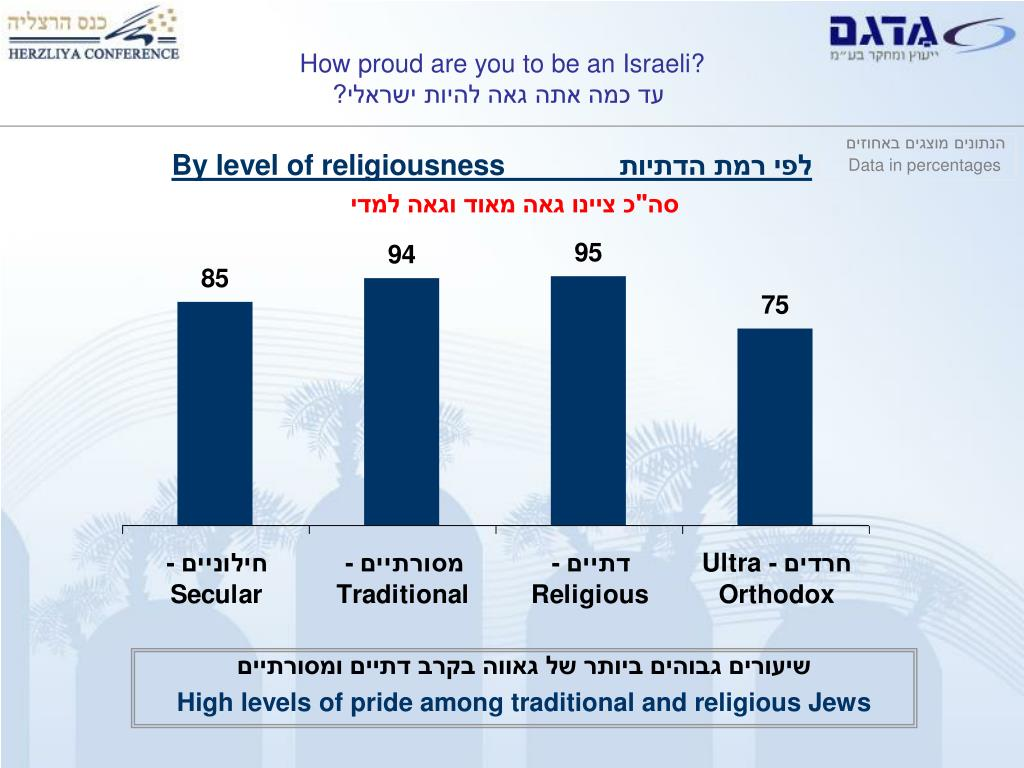 How proud are you to be an Israeli?