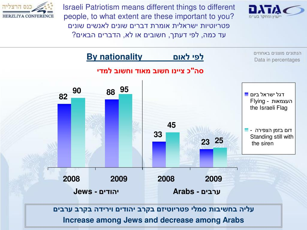 Israeli Patriotism means different things to different people, to what extent are these important to you?