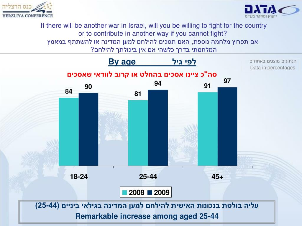 If there will be another war in Israel, will you be willing to fight for