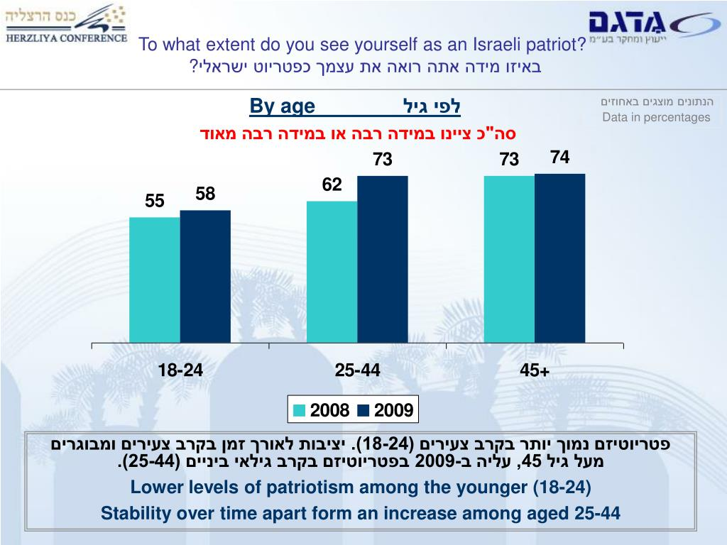 To what extent do you see yourself as an Israeli patriot?