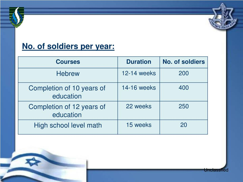 No. of soldiers per year:
