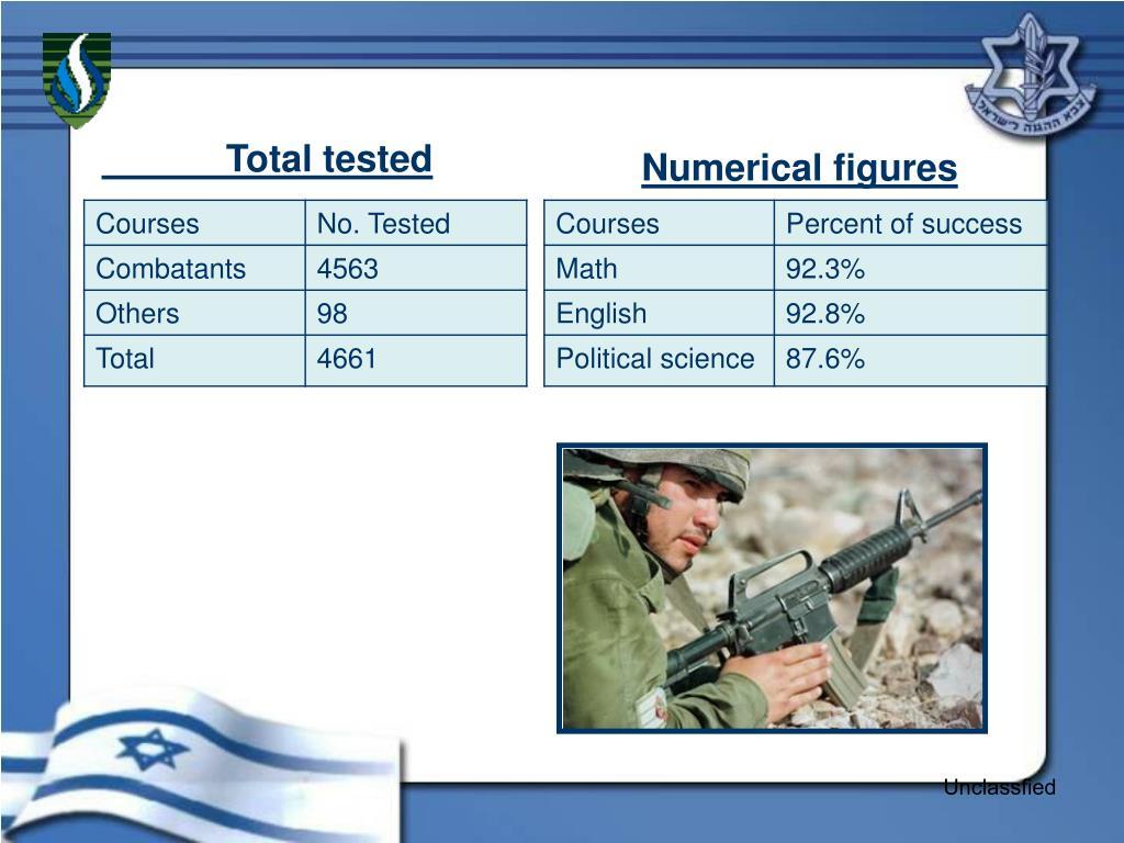 Numerical figures
