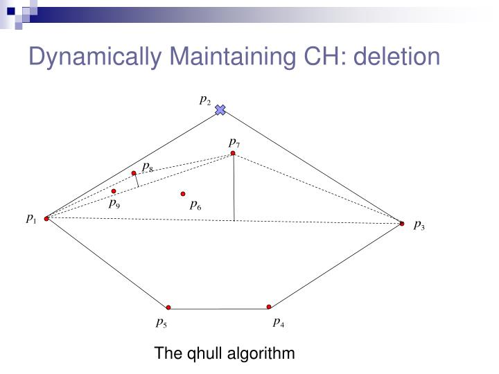 Dynamically Maintaining CH: deletion