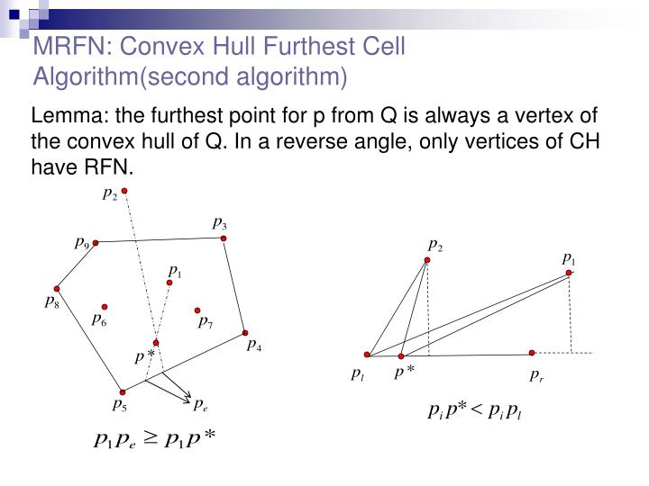MRFN: Convex Hull Furthest Cell Algorithm(second algorithm)