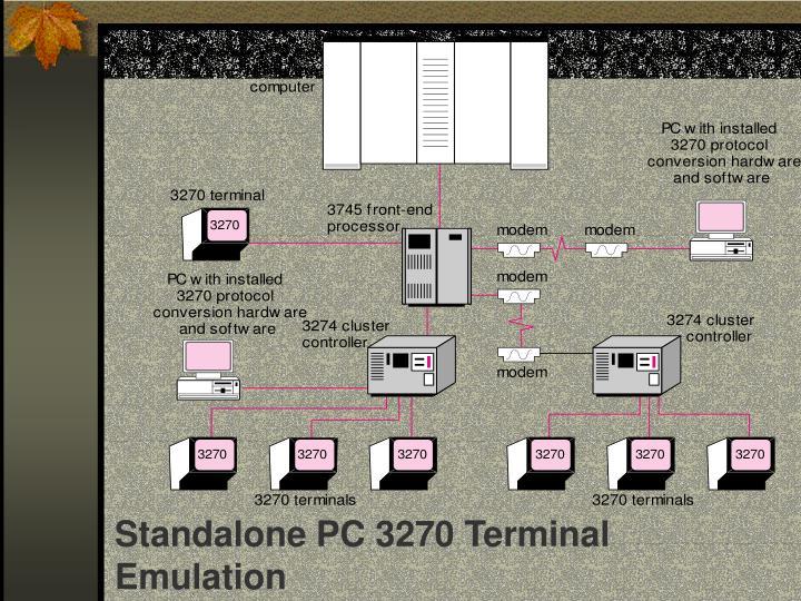 Standalone PC 3270 Terminal Emulation