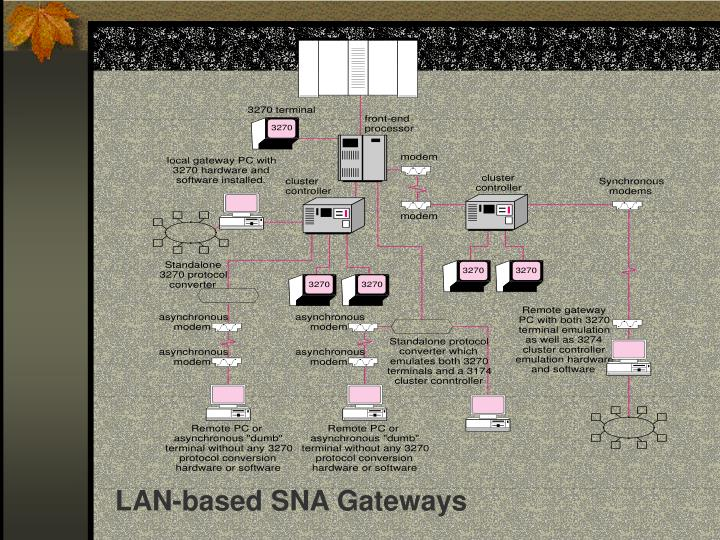 LAN-based SNA Gateways