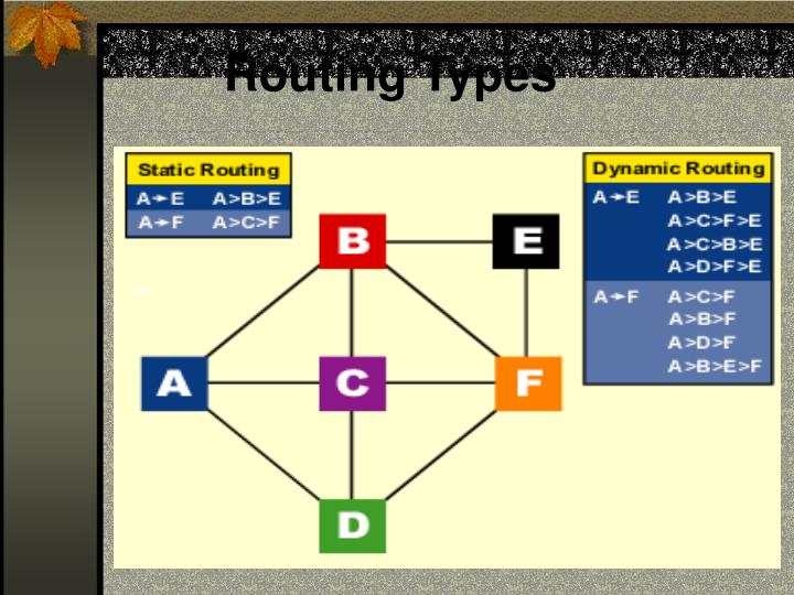 Routing Types