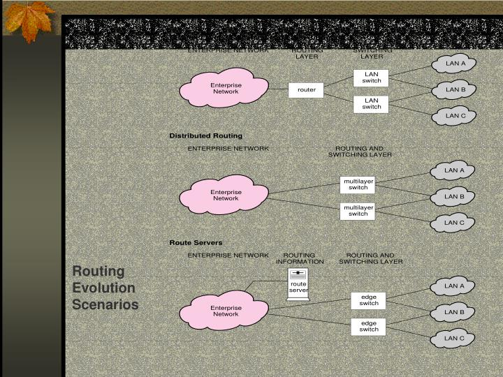Routing Evolution Scenarios