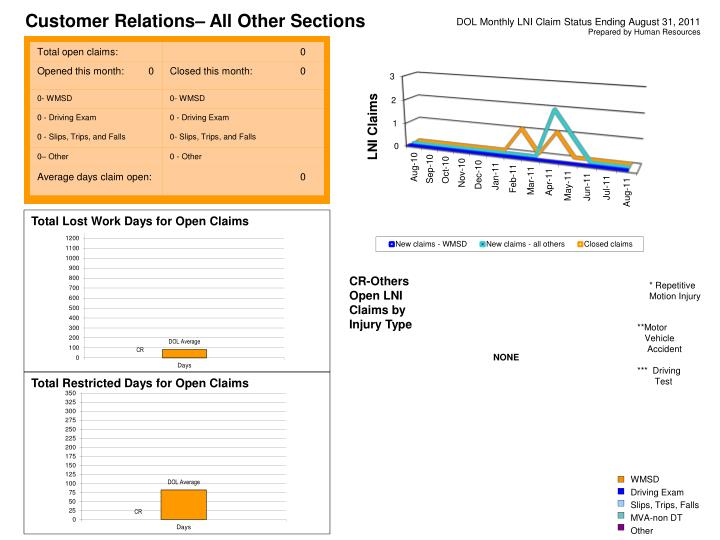 Customer Relations– All Other Sections