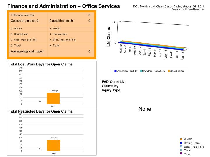 Finance and Administration – Office Services