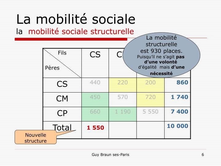 La mobilité sociale