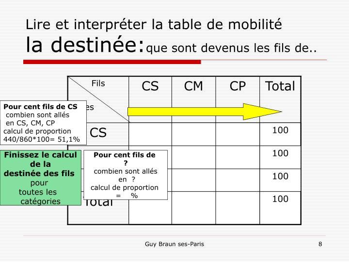 Lire et interpréter la table de mobilité