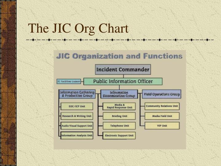 The JIC Org Chart