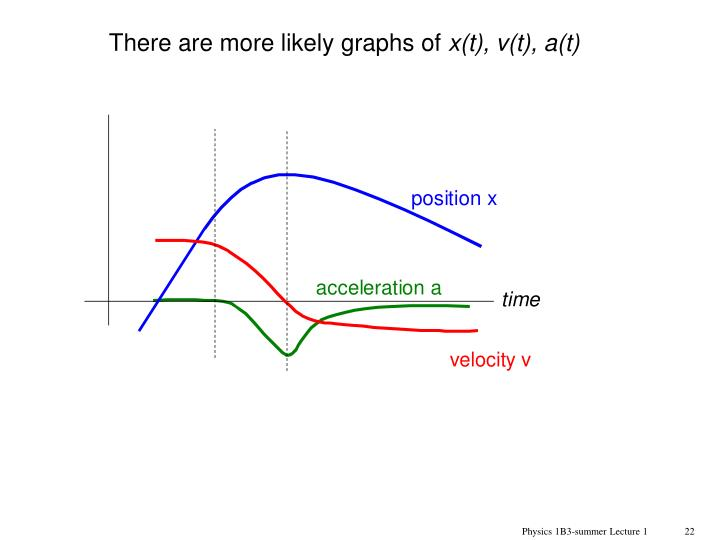 There are more likely graphs of