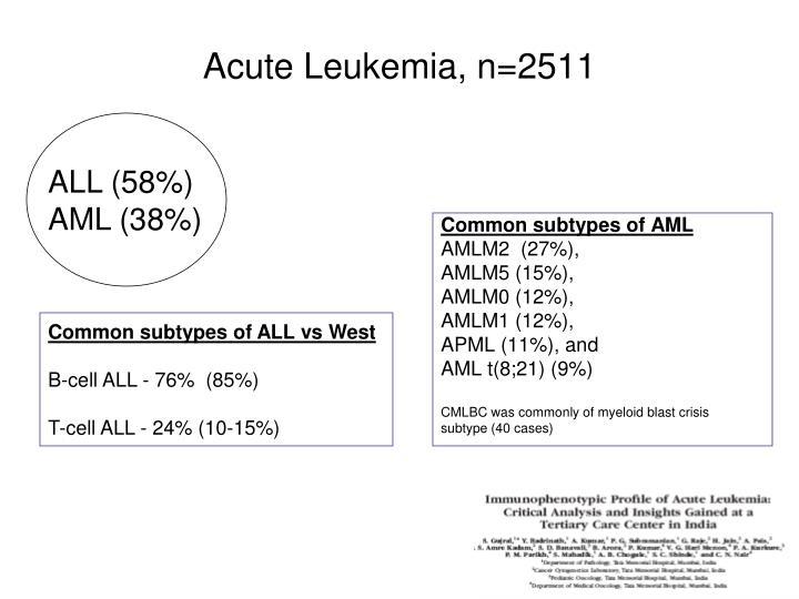 Acute Leukemia, n=2511