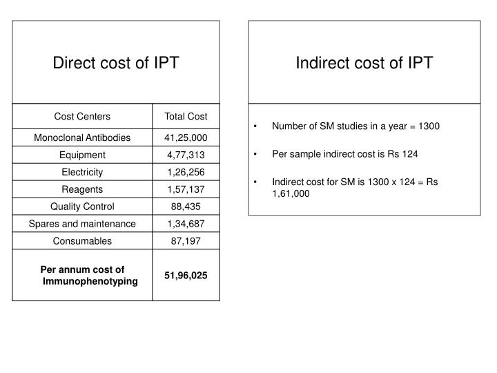 Direct cost of IPT