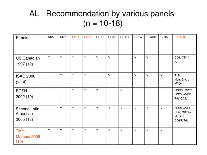 AL - Recommendation by various panels
