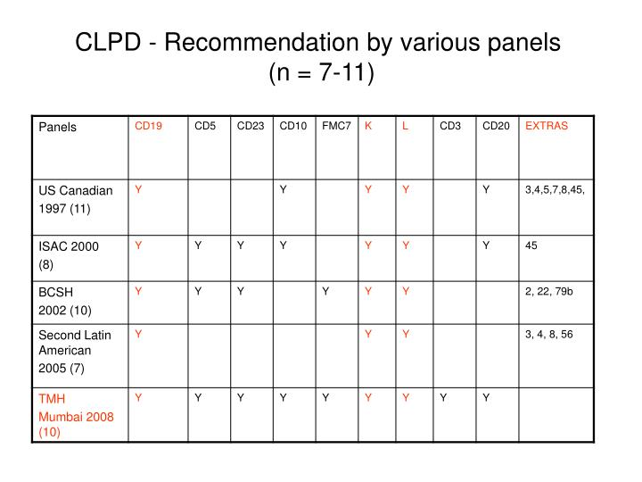 CLPD - Recommendation by various panels