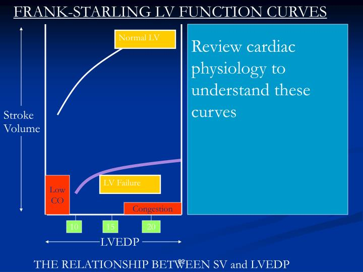 FRANK-STARLING LV FUNCTION CURVES