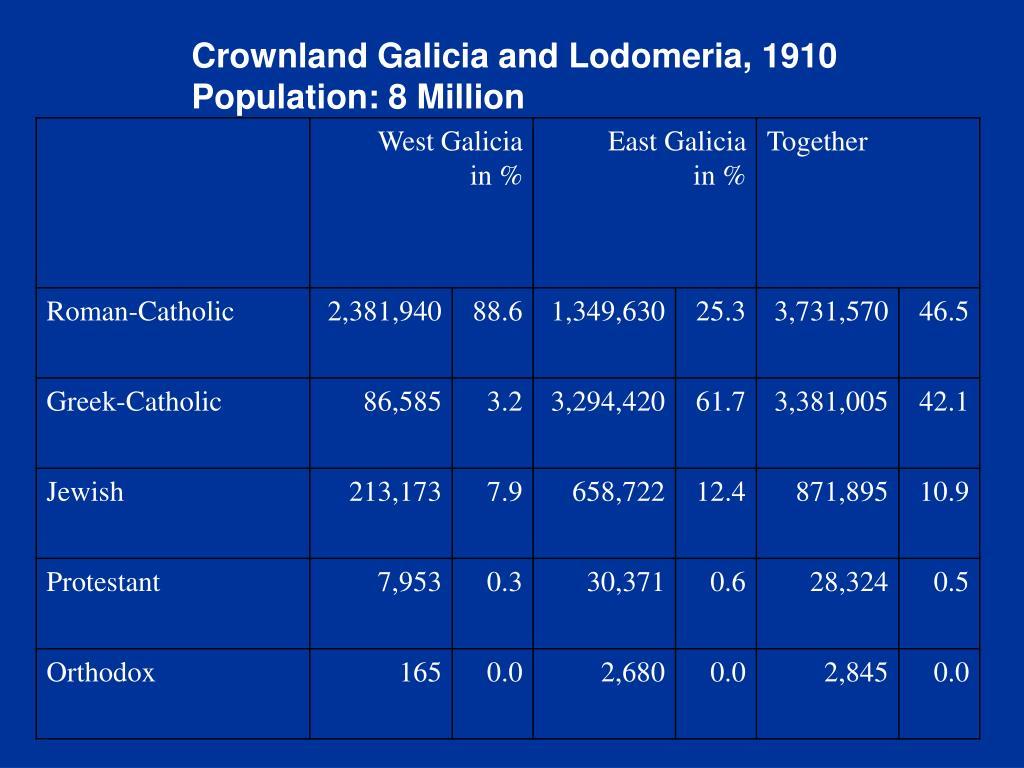 Crownland Galicia and Lodomeria, 1910
