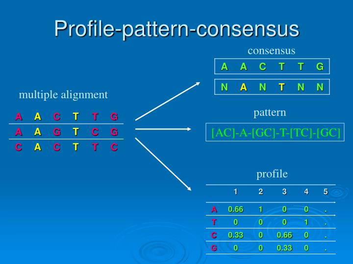 Profile-pattern-consensus