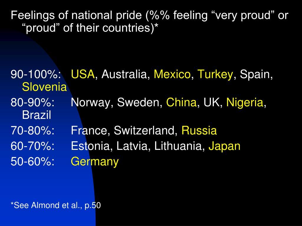 """Feelings of national pride (%% feeling """"very proud"""" or """"proud"""" of their countries)*"""