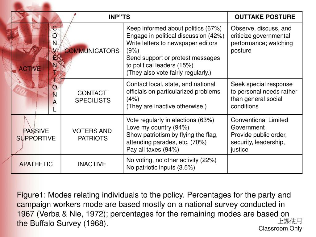 Figure1: Modes relating individuals to the policy. Percentages for the party and campaign workers mode are based mostly on a national survey conducted in 1967 (Verba & Nie, 1972); percentages for the remaining modes are based on the Buffalo Survey (1968).