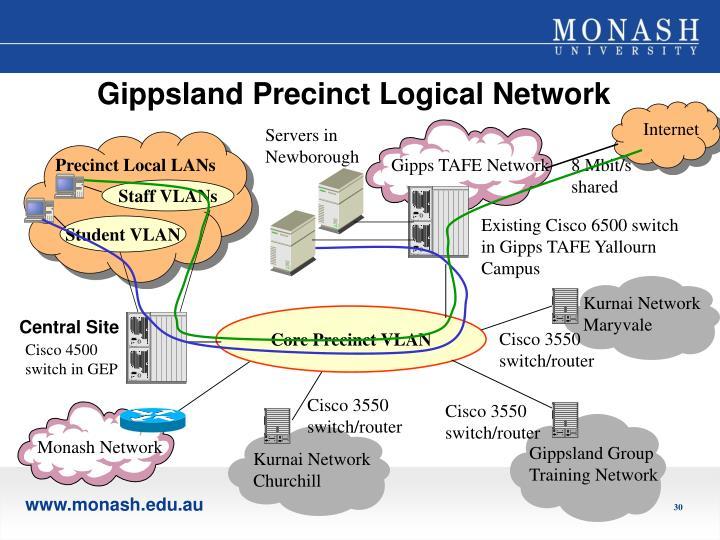 Gippsland Precinct Logical Network