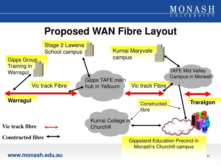 Proposed WAN Fibre Layout