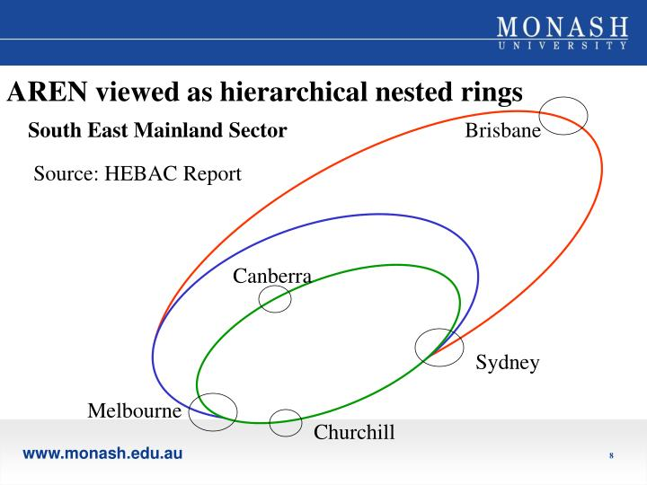 AREN viewed as hierarchical nested rings