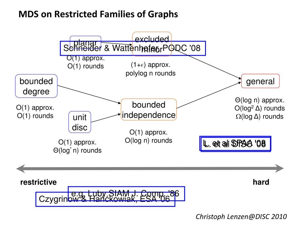 MDS on Restricted Families of Graphs
