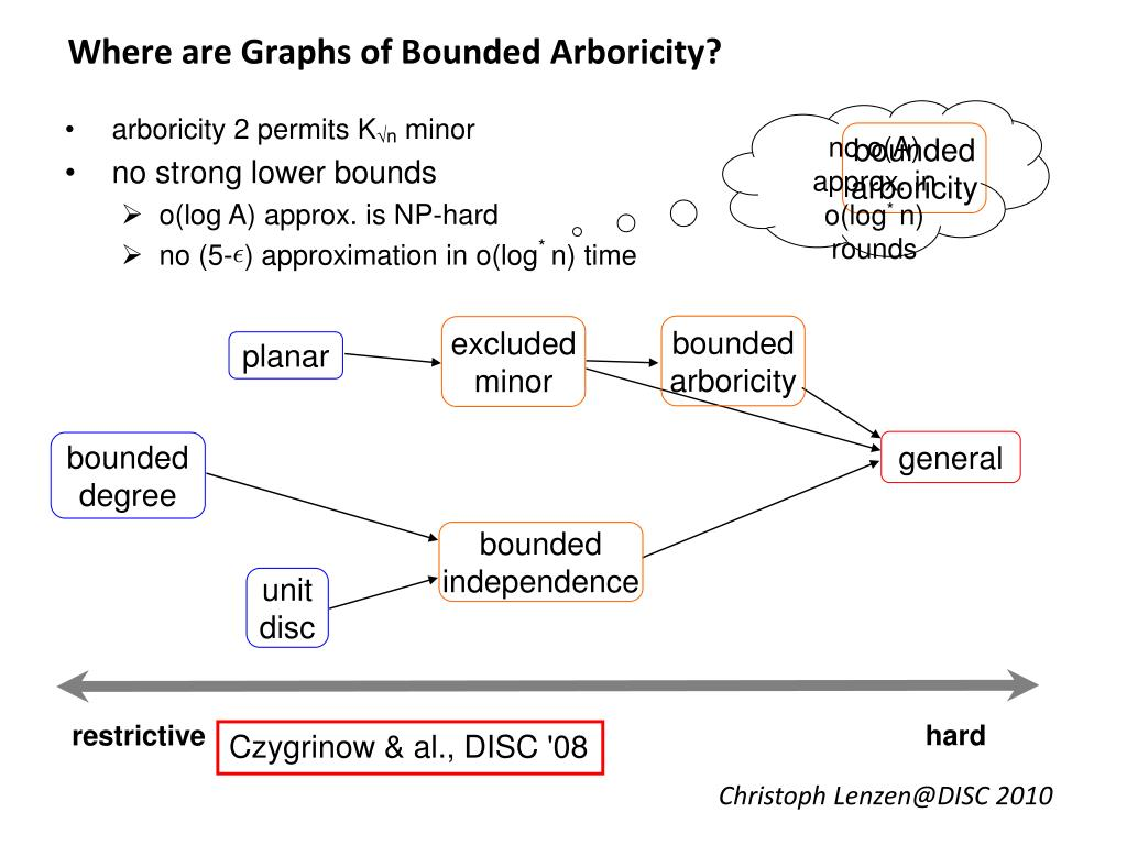 Where are Graphs of Bounded Arboricity?