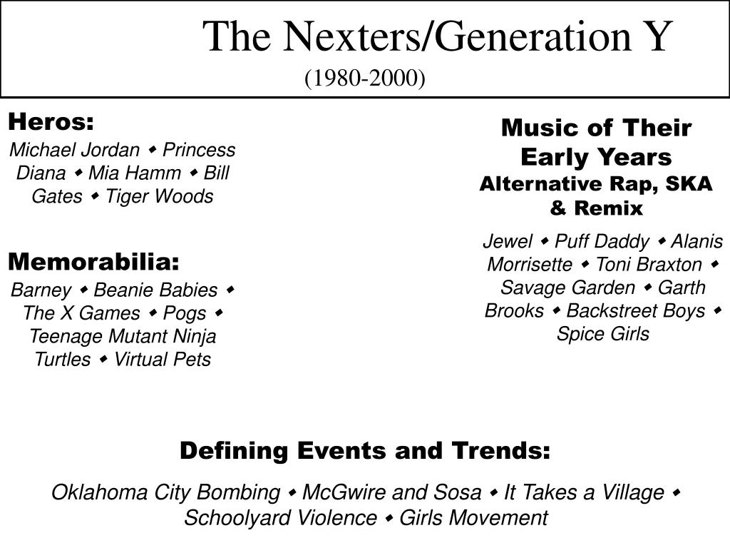 The Nexters/Generation Y
