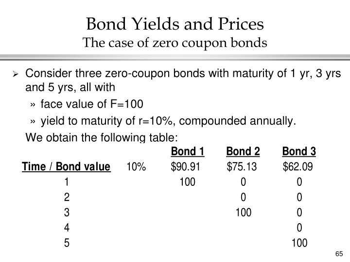 Bond Yields and Prices