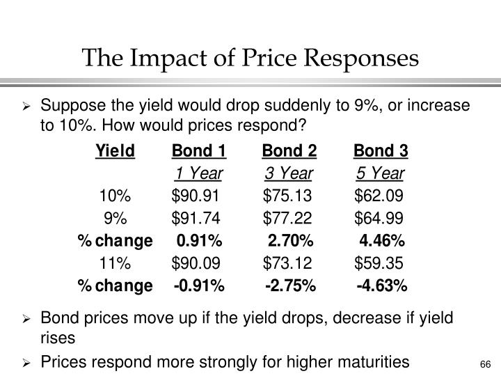 The Impact of Price Responses