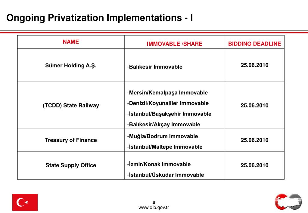 Ongoing Privatization Implementations - I
