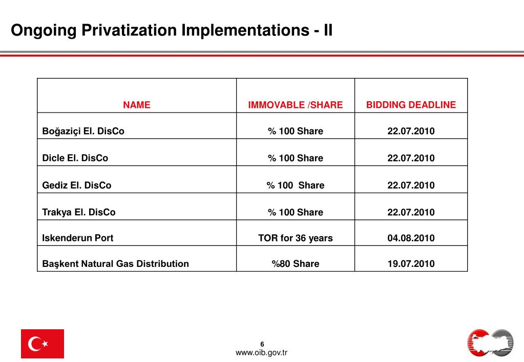 Ongoing Privatization Implementations - II
