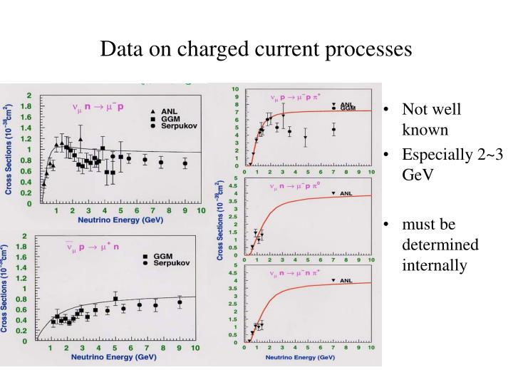 Data on charged current processes