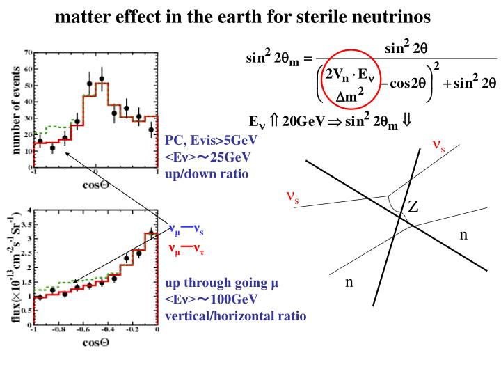 matter effect in the earth for sterile neutrinos