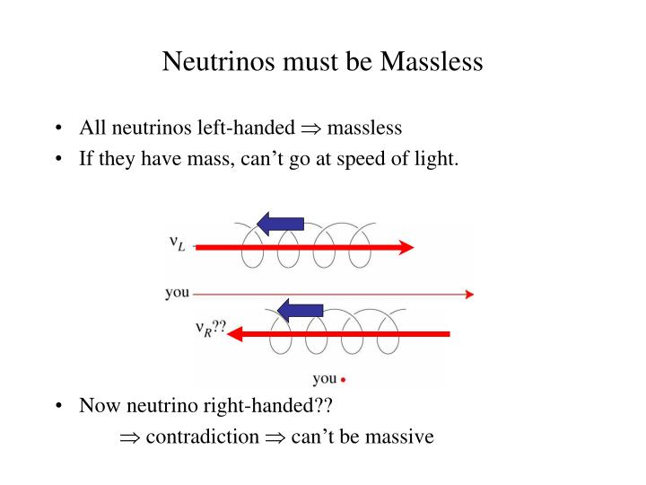 Neutrinos must be Massless