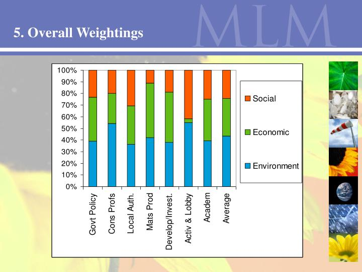 5. Overall Weightings