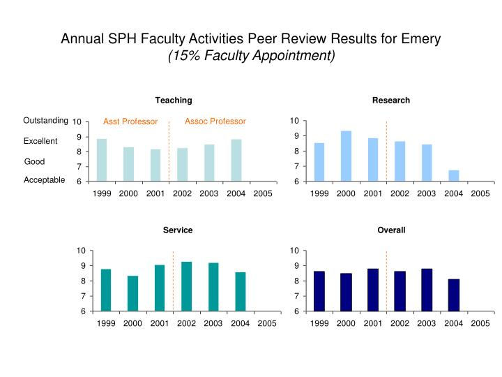 Annual SPH Faculty Activities Peer Review Results for Emery