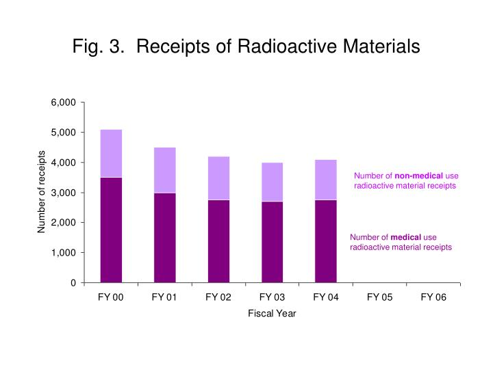 Fig. 3.  Receipts of Radioactive Materials