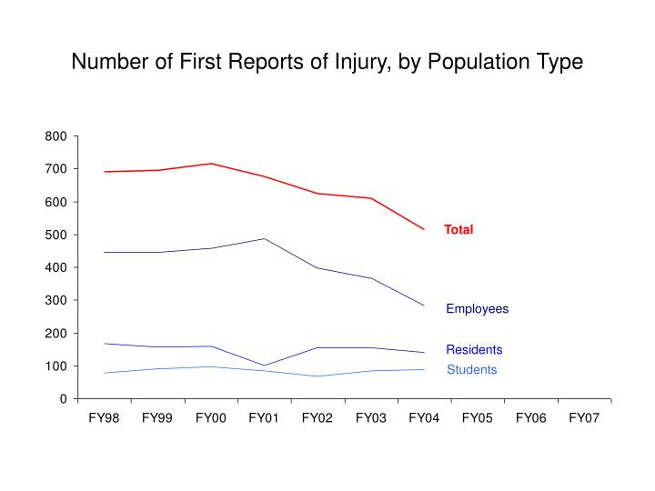 Number of First Reports of Injury, by Population Type