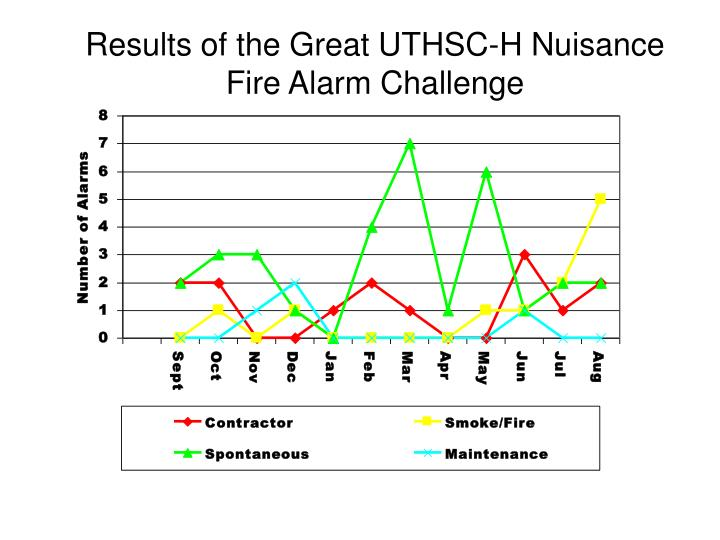 Results of the Great UTHSC-H Nuisance Fire Alarm Challenge