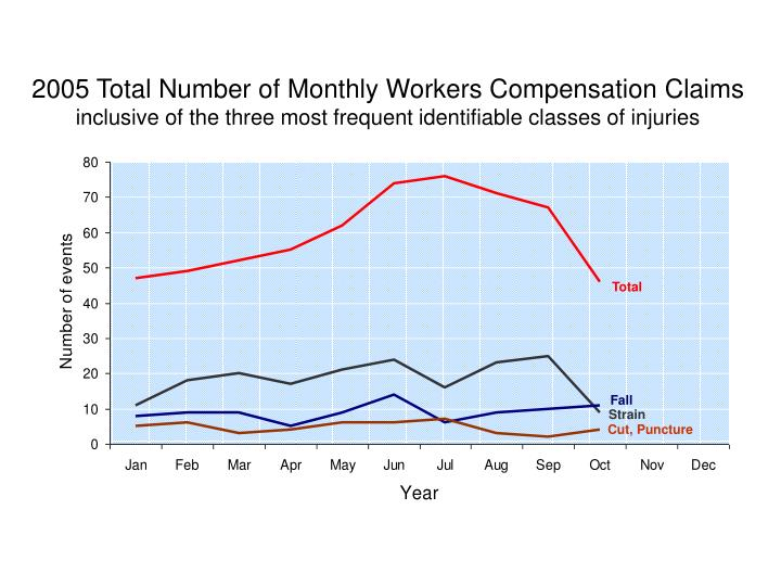 2005 Total Number of Monthly Workers Compensation Claims