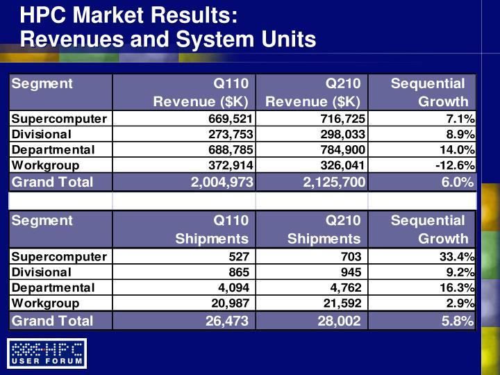 HPC Market Results: