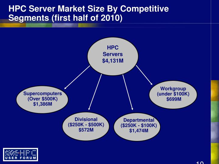 HPC Server Market Size By Competitive Segments (first half of 2010)