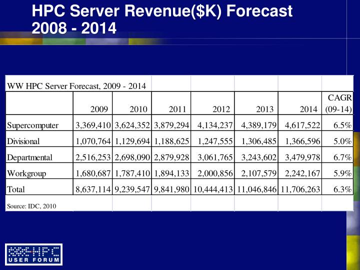 HPC Server Revenue($K) Forecast 2008 - 2014