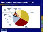 hpc vendor revenue shares q210